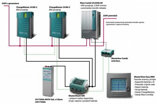 Inverterski sustav za restoran bez 230V mreže s intervalnim paljenjem generatora